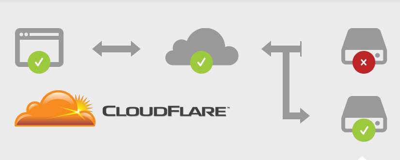 Cloudflare Automatic IP Failover